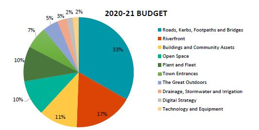 Budgeted Capital Expenditure 2020-21